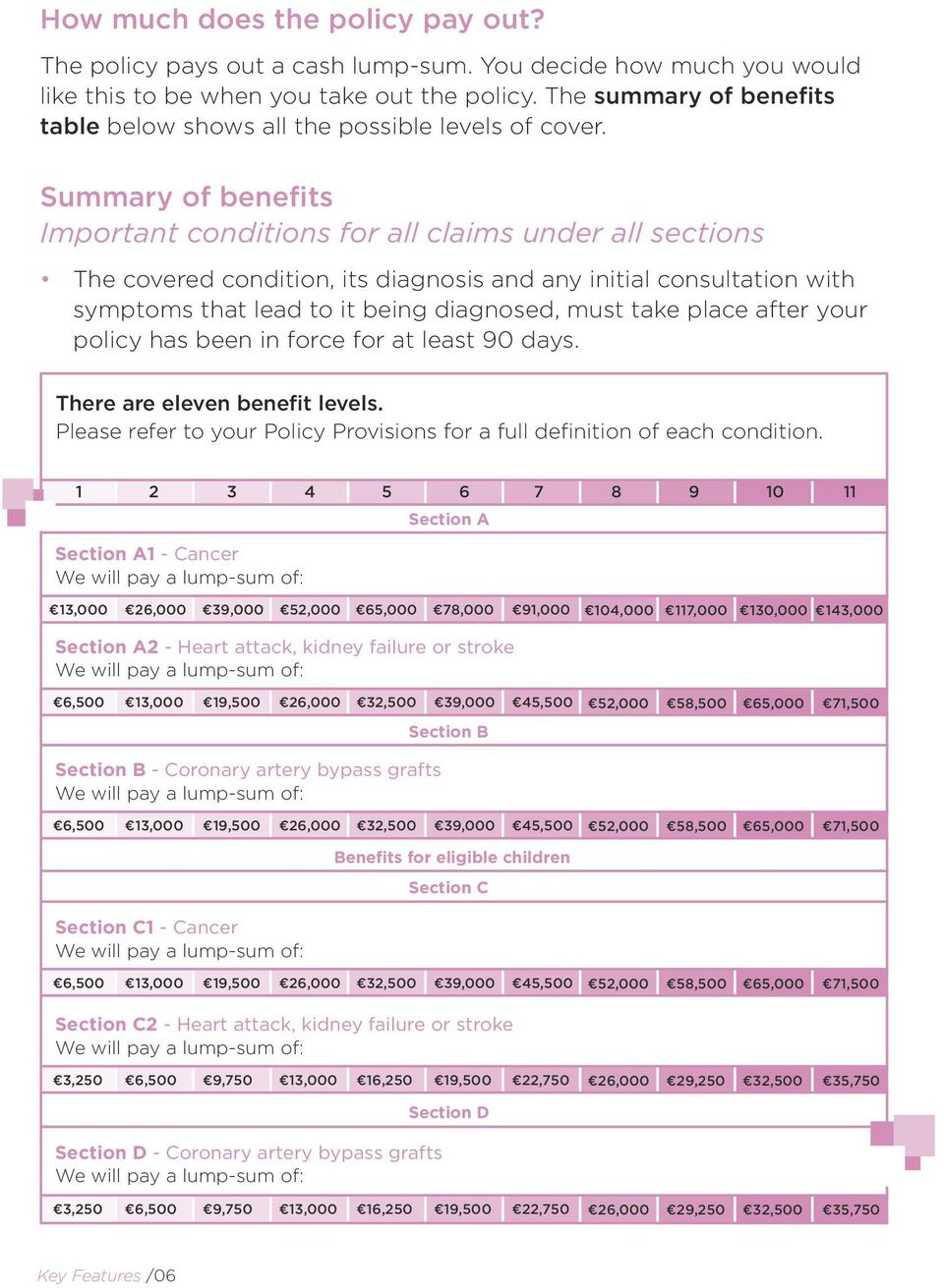 Summary of benefits Important conditions for all claims under all sections The covered condition, its diagnosis and any initial consultation with symptoms that lead to it being diagnosed, must take