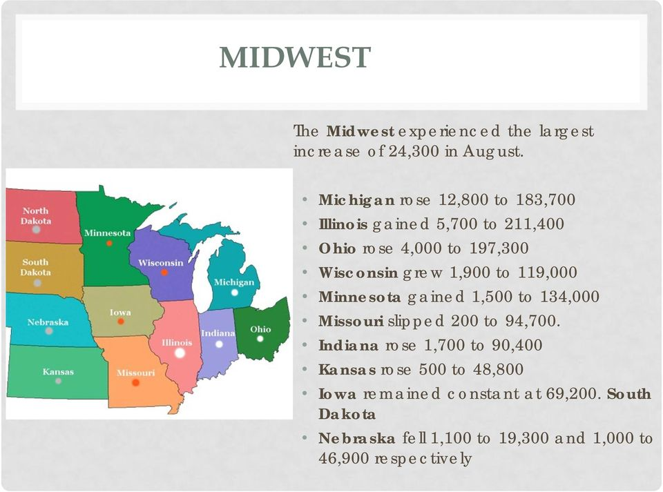 1,900 to 119,000 Minnesota gained 1,500 to 134,000 Missouri slipped 200 to 94,700.