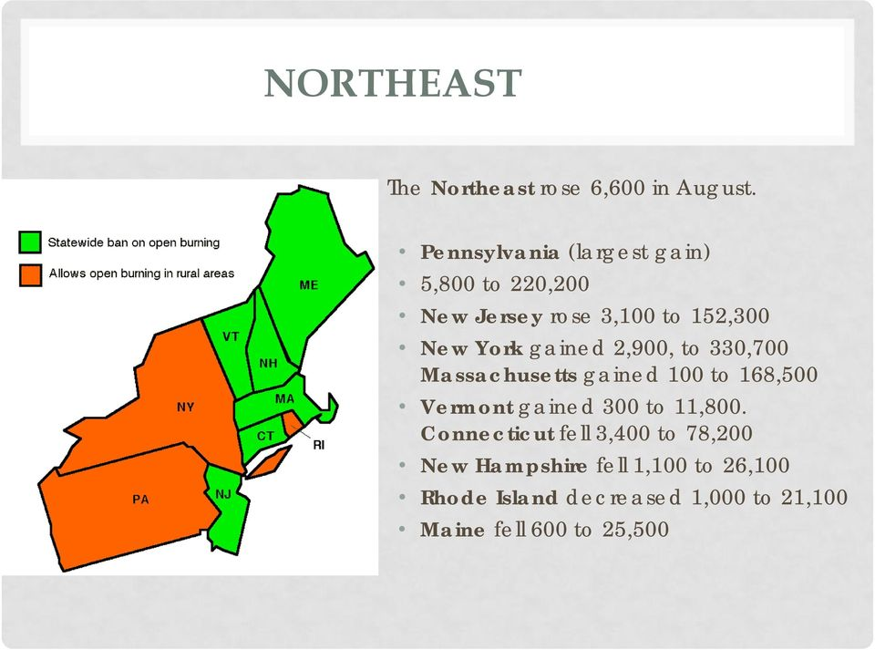 gained 2,900, to 330,700 Massachusetts gained 100 to 168,500 Vermont gained 300 to