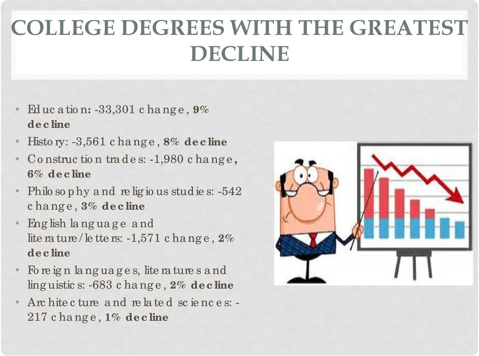 3% decline English language and literature/letters: -1,571 change, 2% decline Foreign languages,