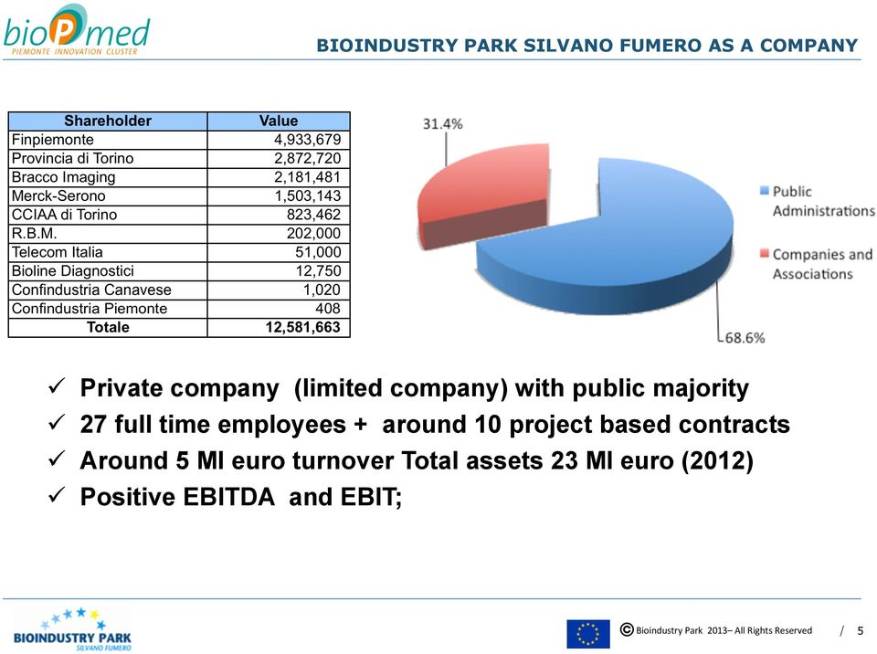 + around 10 project based contracts ü Around 5 Ml euro turnover
