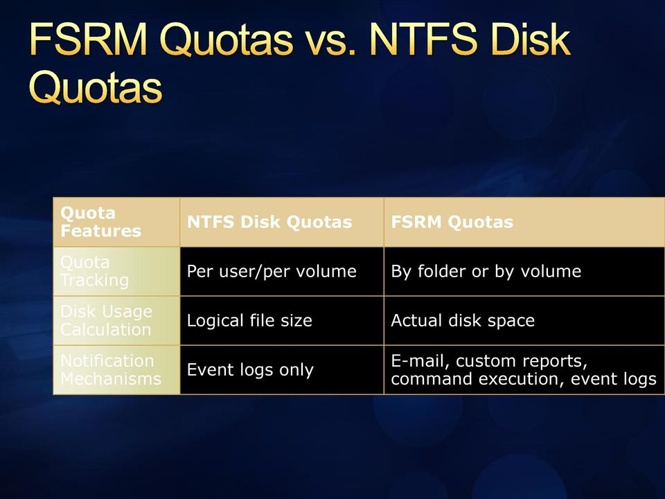 Logical file size Event logs only FSRM Quotas By folder or by