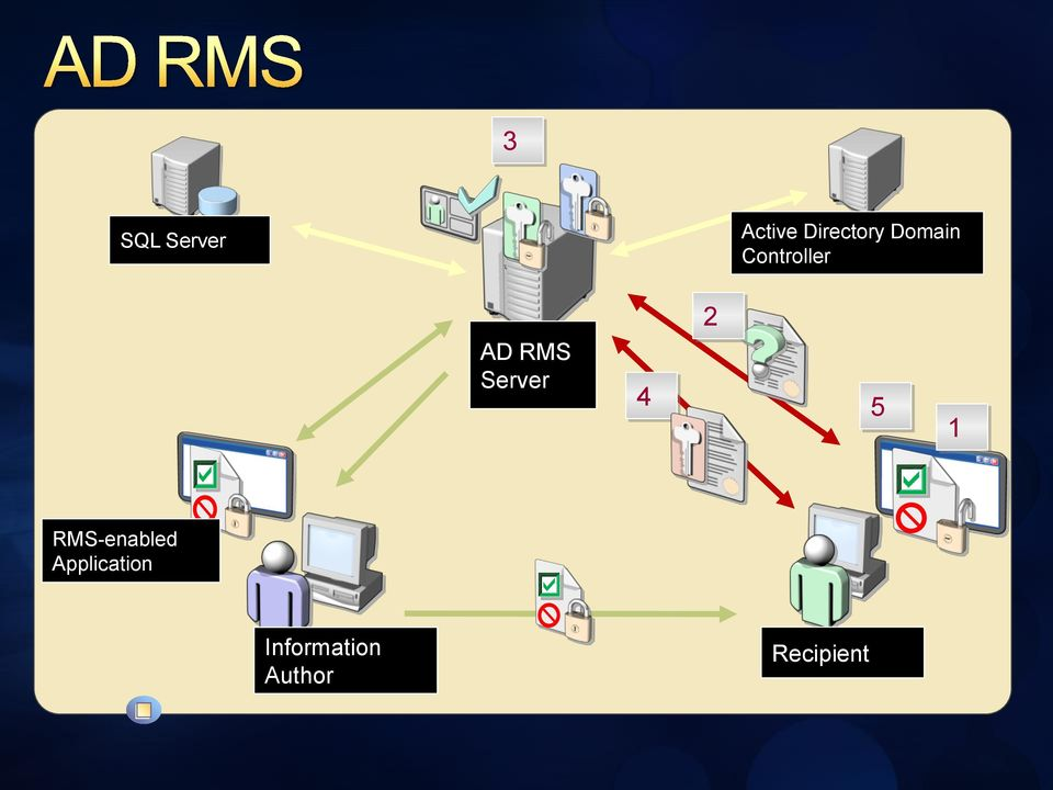 Server 4 2 5 1 RMS-enabled