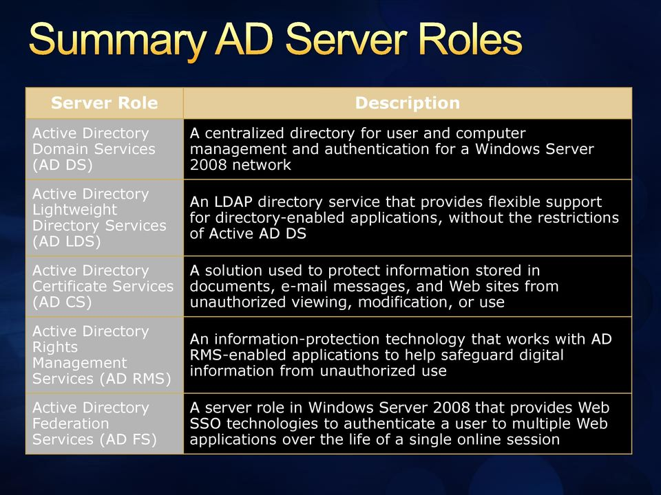 service that provides flexible support for directory-enabled applications, without the restrictions of Active AD DS A solution used to protect information stored in documents, e-mail messages, and