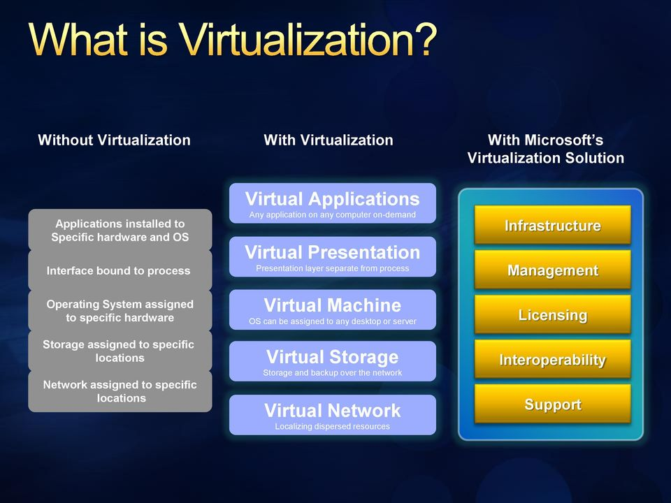 application on any computer on-demand Virtual Presentation Presentation layer separate from process Virtual Machine OS can be assigned to any desktop or