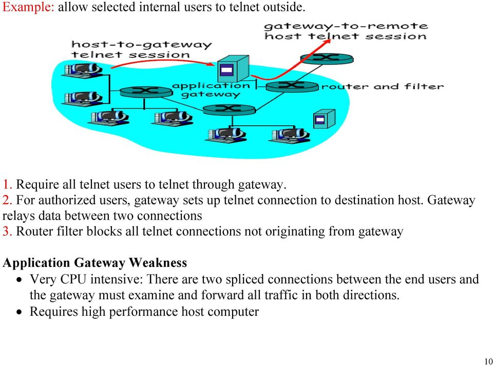 Router filter blocks all telnet connections not originating from gateway Application Gateway Weakness Very CPU intensive: There are