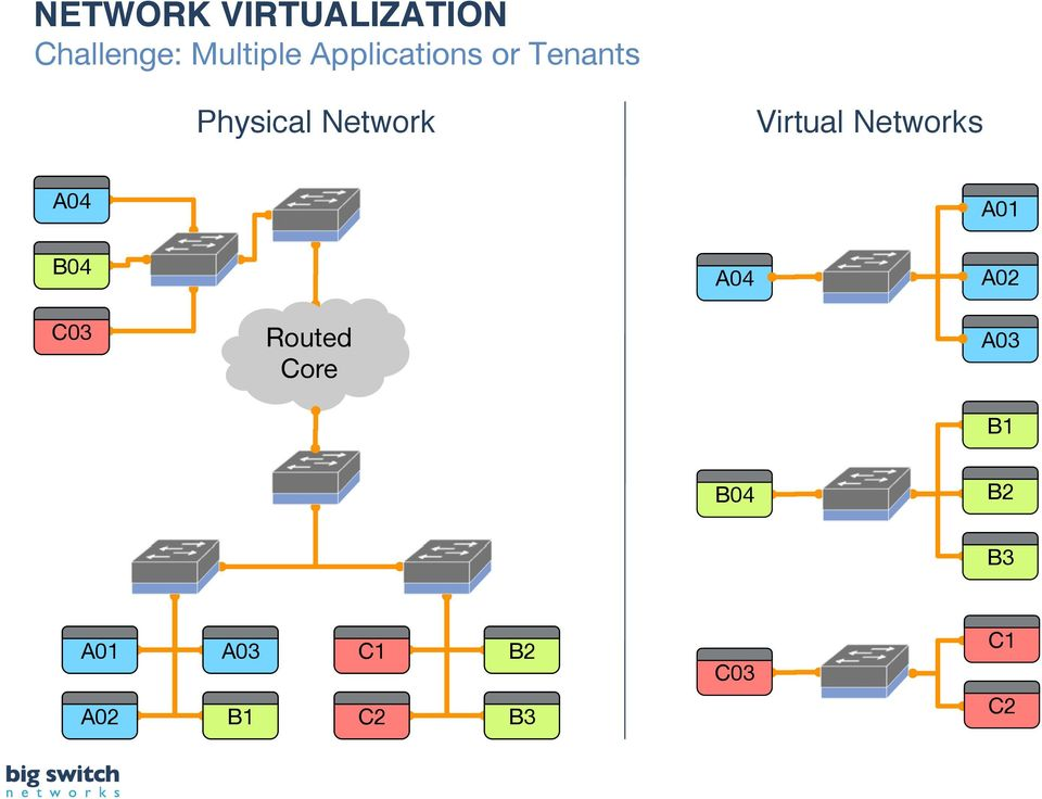 Physical Network! Virtual Networks!