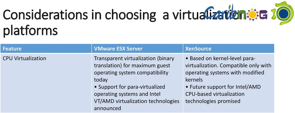 operating systems and Intel VT/AMD virtualization technologies announced Based on kernel-level paravirtualization.