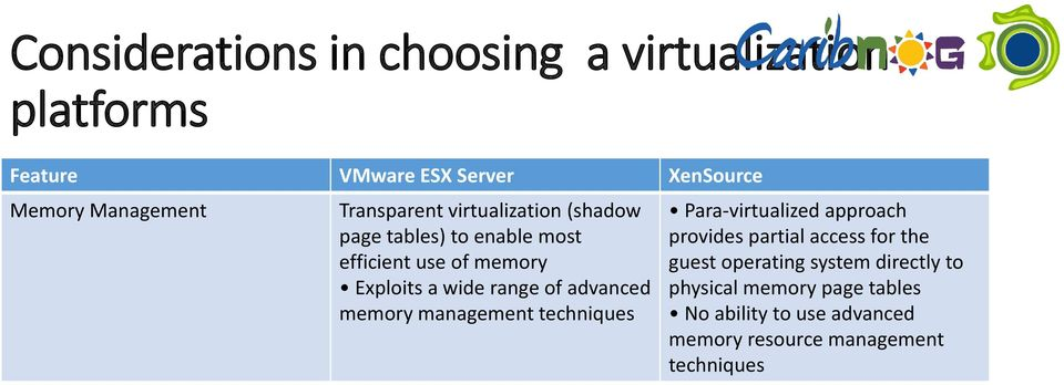 of advanced memory management techniques Para-virtualized approach provides partial access for the guest