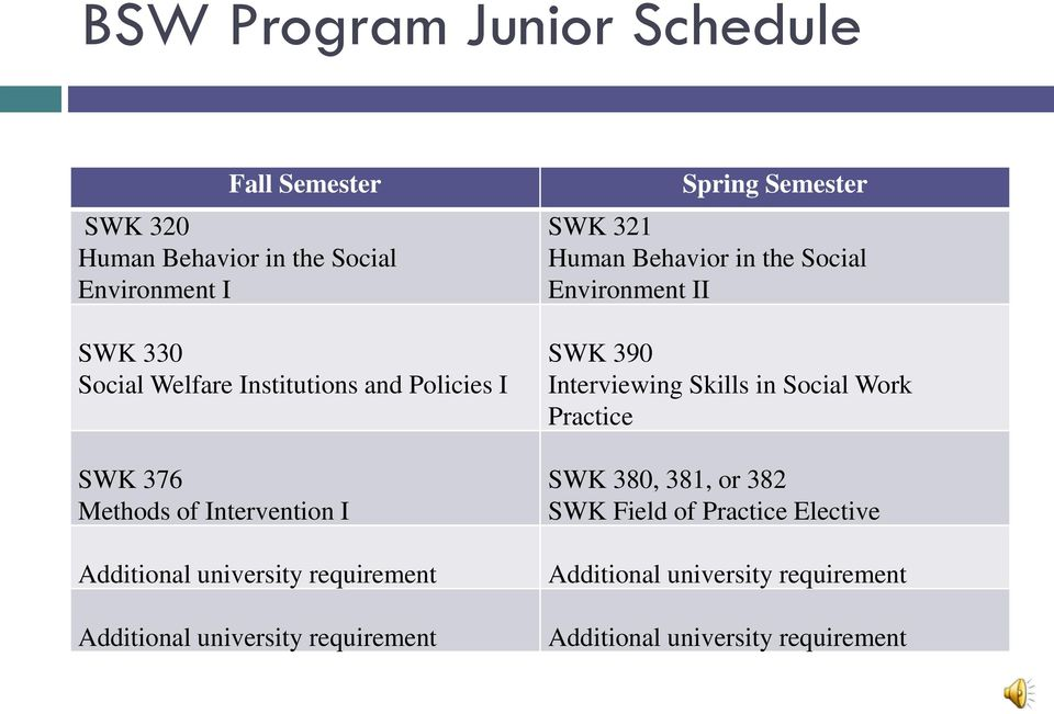 requirement Spring Semester SWK 321 Human Behavior in the Social Environment II SWK 390 Interviewing Skills in Social