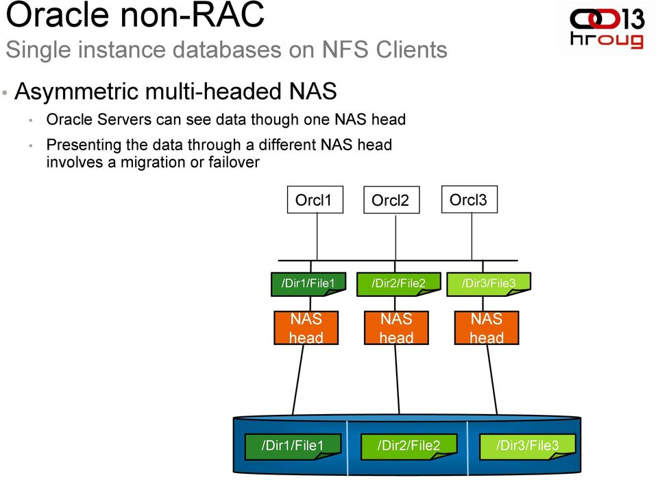 different NAS head involves a migration or failover Orcl1 Orcl2 Orcl3 /Dir1/File1