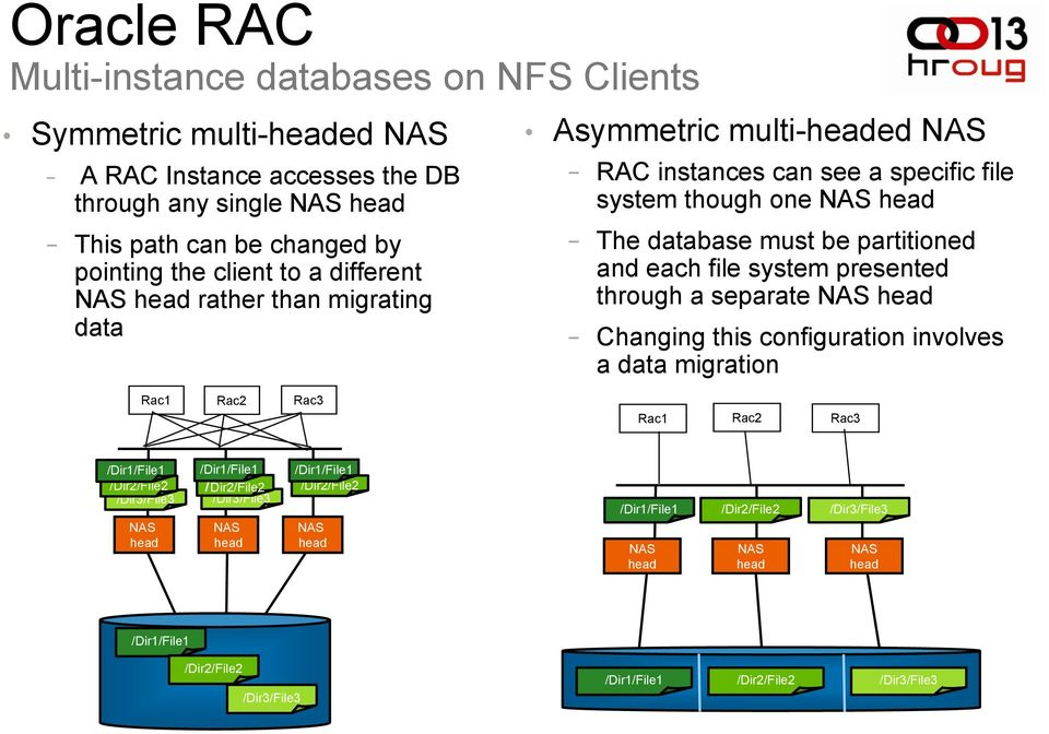 system presented through a separate NAS head Changing this configuration involves a data migration Rac1 Rac2 Rac3 Rac1 Rac2 Rac3 /Dir1/File1 /Dir2/File2 /Dir3/File3 NAS head /Dir1/File1