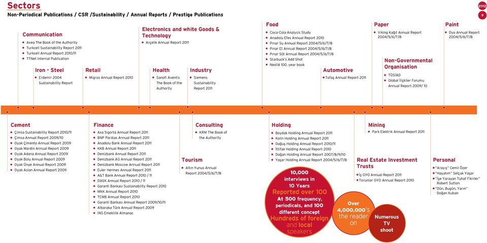 Sanofi Aventis The Book of the Authority Industry Siemens Sustainability Report 2011 Food Coca-Cola Analysis Study Anadolu Efes Annual Report 2010 Pınar Su Annual Report 2004/5/6/7/8 Pınar Et Annual