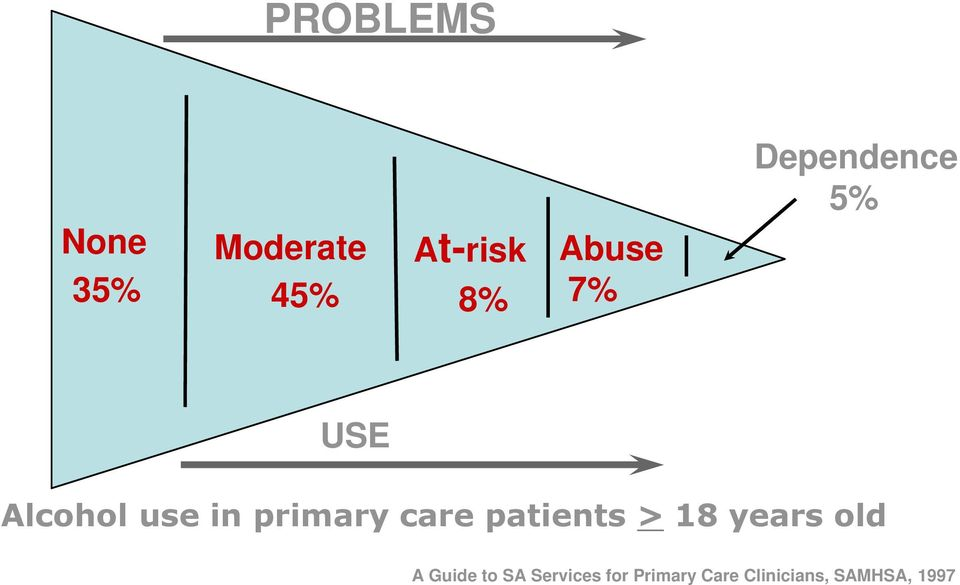 care patients > 18 years old A Guide to SA