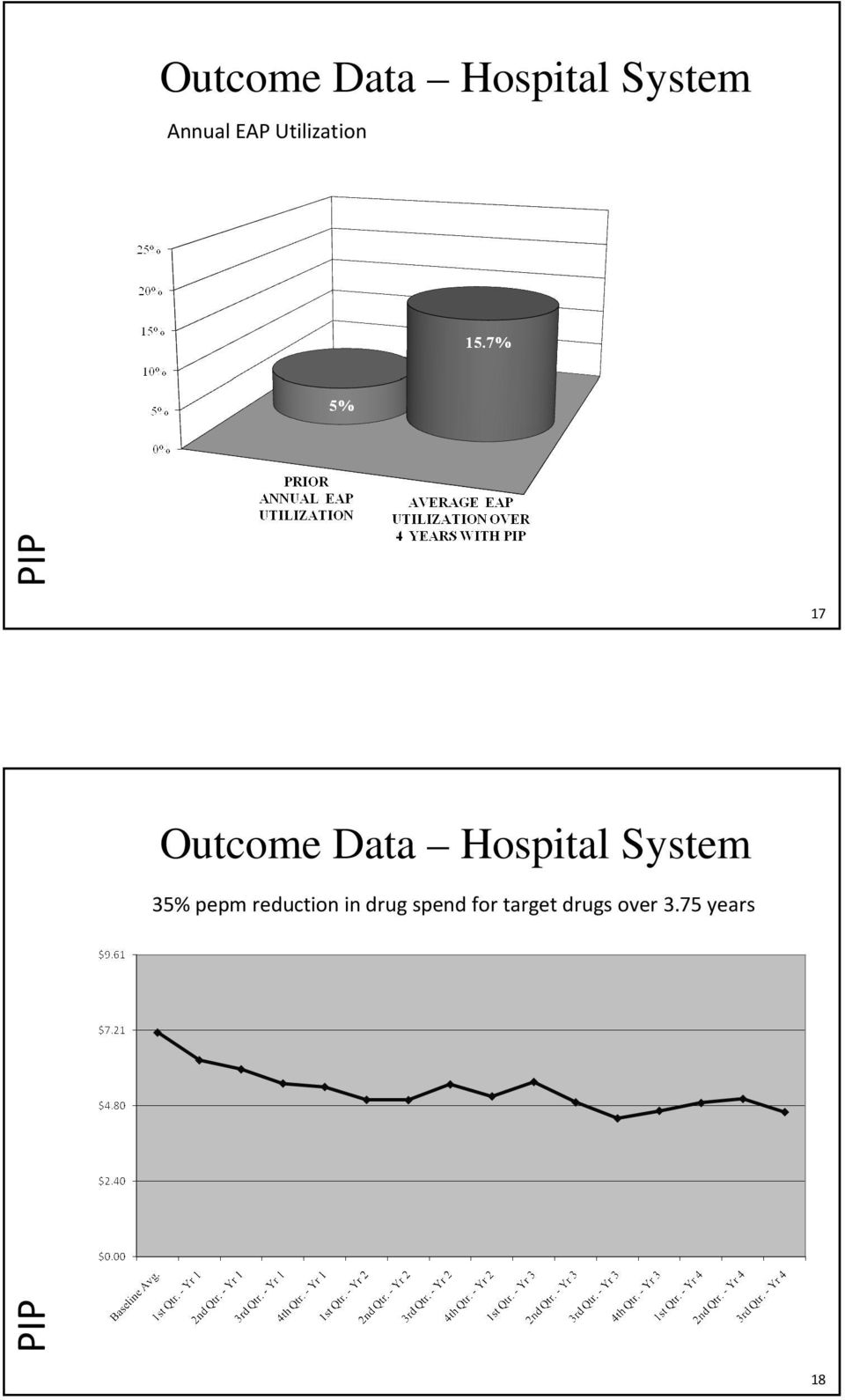 Hospital System 35%pepmreduction in