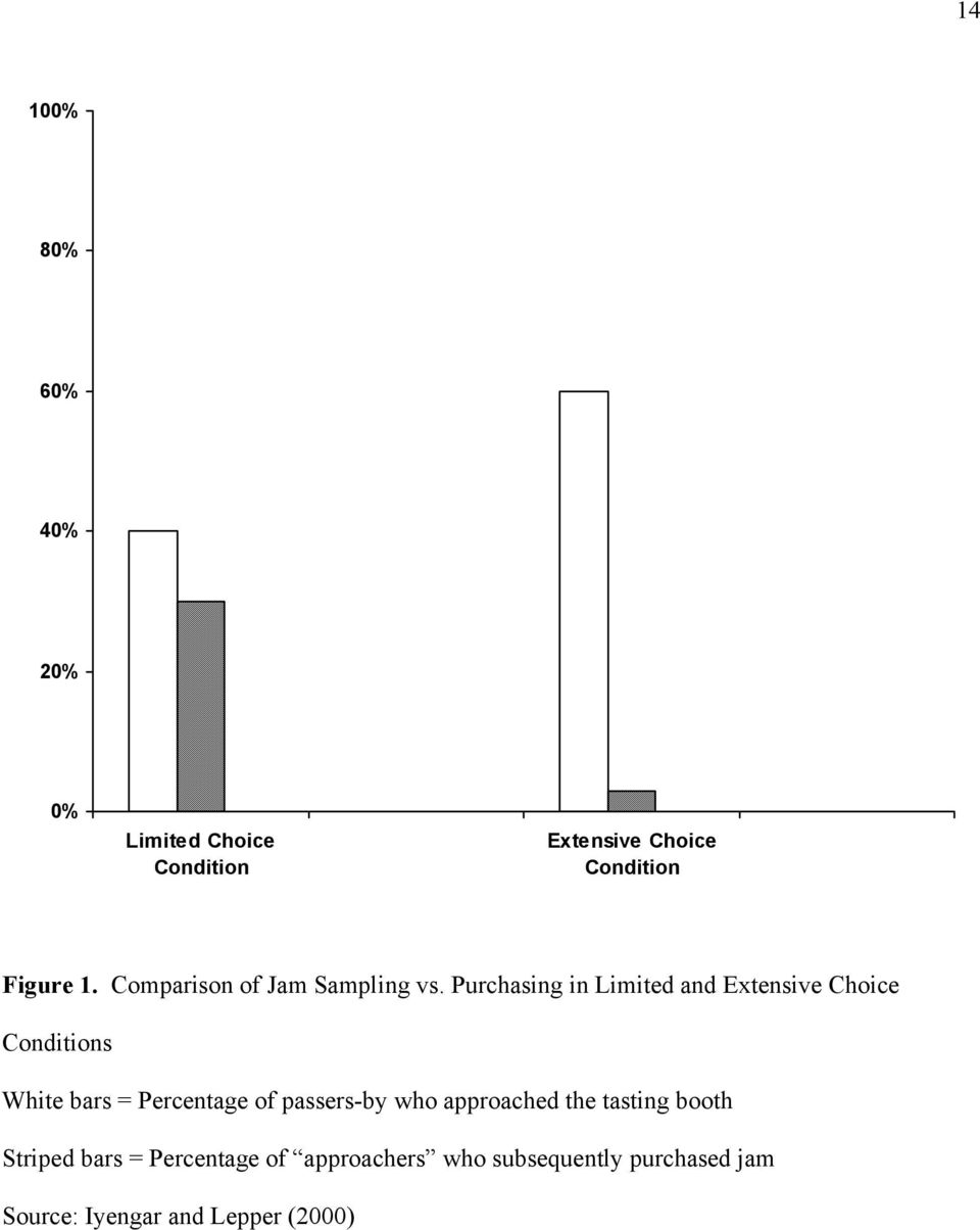 Purchasing in Limited and Extensive Choice Conditions White bars = Percentage of