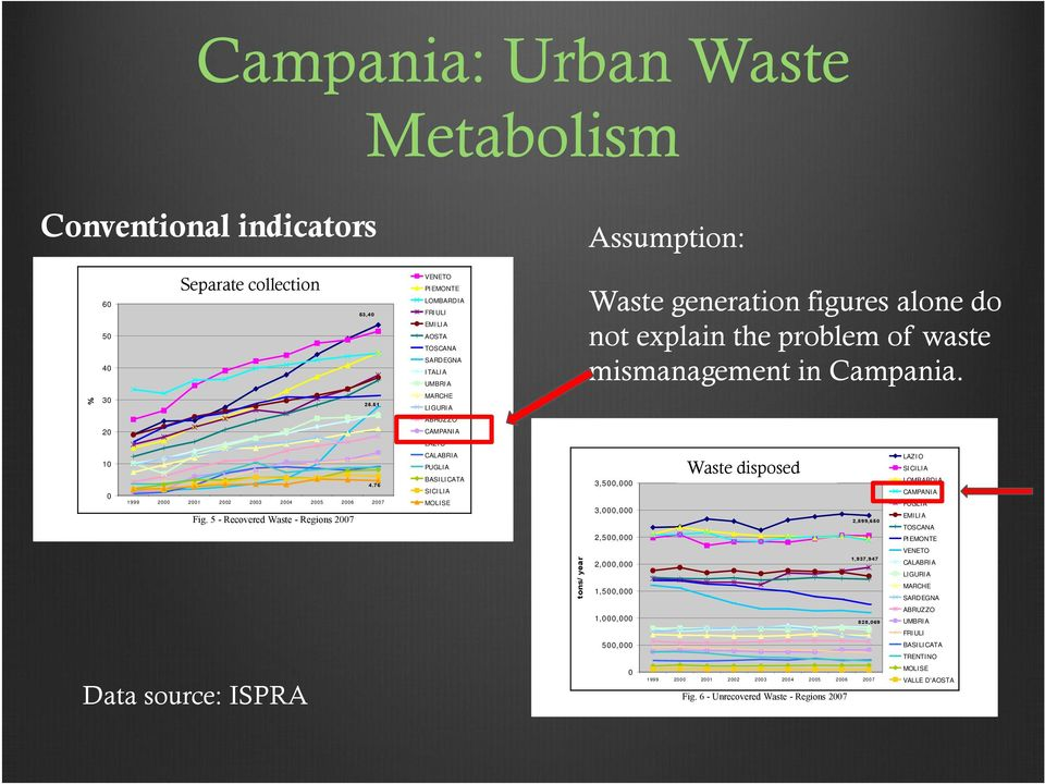 year Assumption: Waste generation figures alone do not explain the problem of waste mismanagement in Campania.