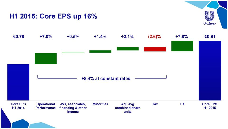 4% at constant rates Core EPS H1 2014 Operational Performance