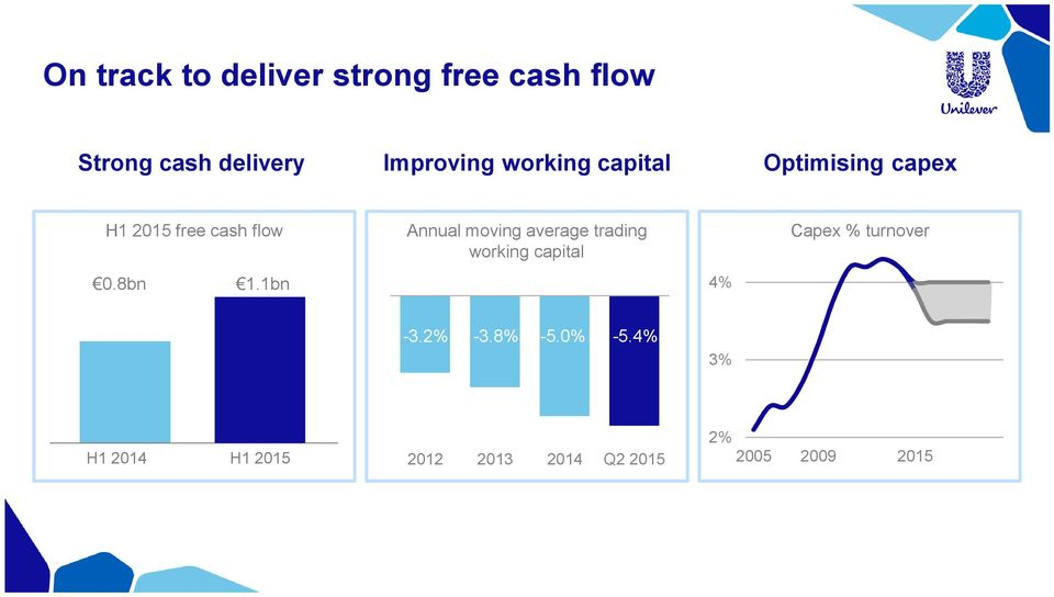 1bn Annual moving average trading working capital 4% Capex % turnover -3.
