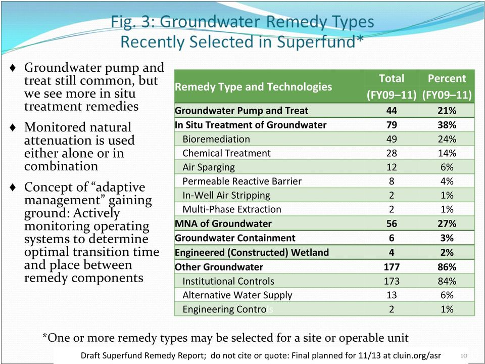 Treat 44 21% In Situ Treatment of Groundwater 79 38% Bioremediation 49 24% Chemical Treatment 28 14% Air Sparging 12 6% Permeable Reactive Barrier 8 4% In Well Air Stripping 2 1% Multi Phase