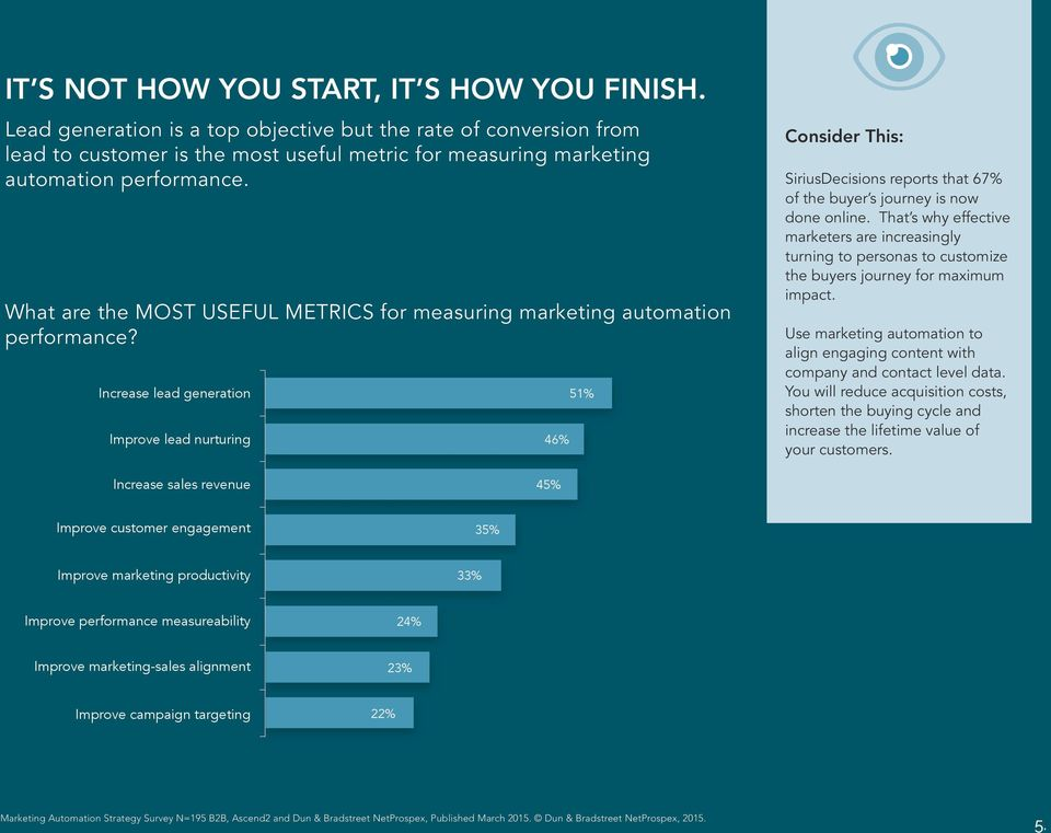 What are the MOST USEFUL METRICS for measuring marketing automation performance? What are the MOST IMPORTANT OBJECTIVES of a marketing automation strategy?