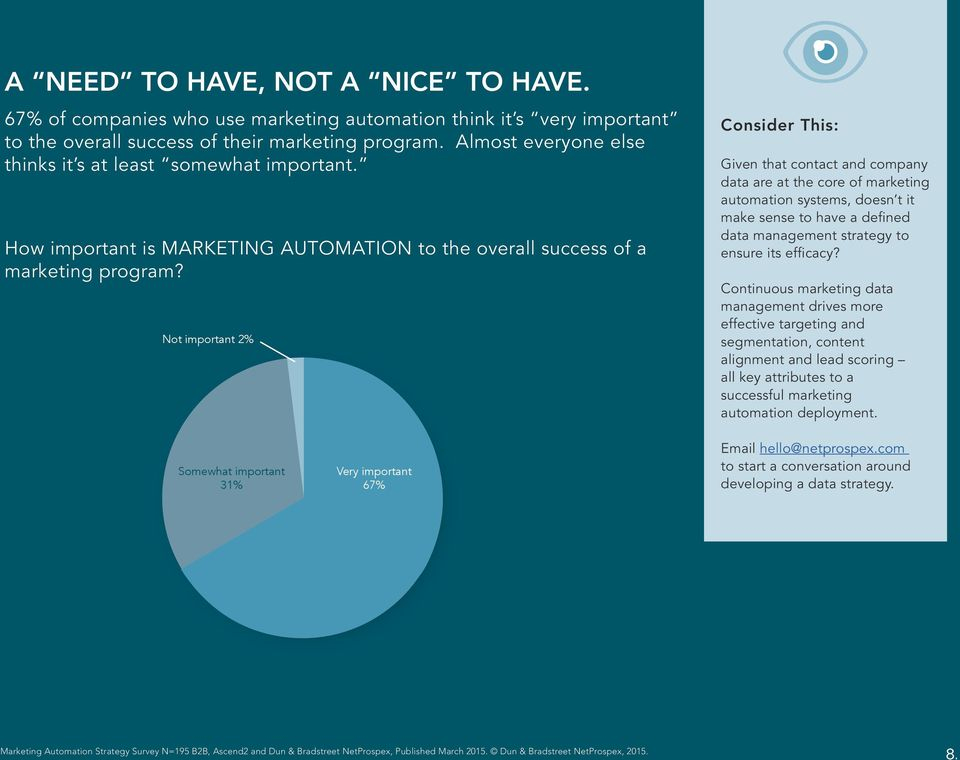 How important is MARKETING AUTOMATION to the overall success of a marketing program?