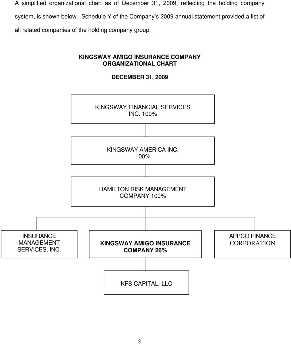 KINGSWAY AMIGO INSURANCE COMPANY ORGANIZATIONAL CHART DECEMBER 31, 2009 KINGSWAY FINANCIAL SERVICES INC. 100% KINGSWAY AMERICA INC.