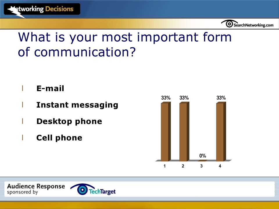 l l E-mail Instant messaging 33%