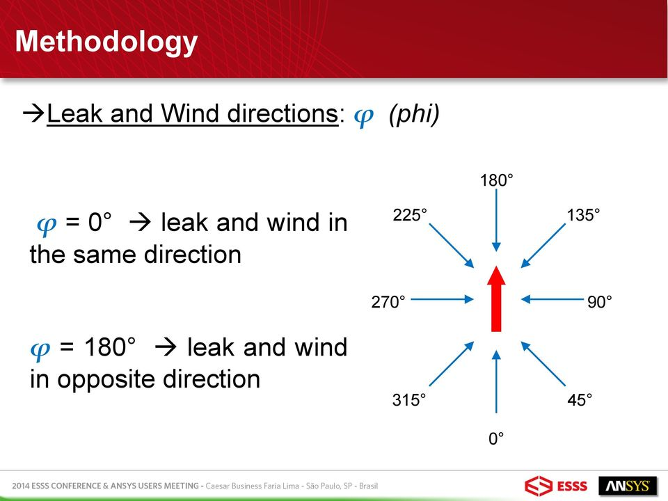 same direction ϕ = 180 leak and wind in