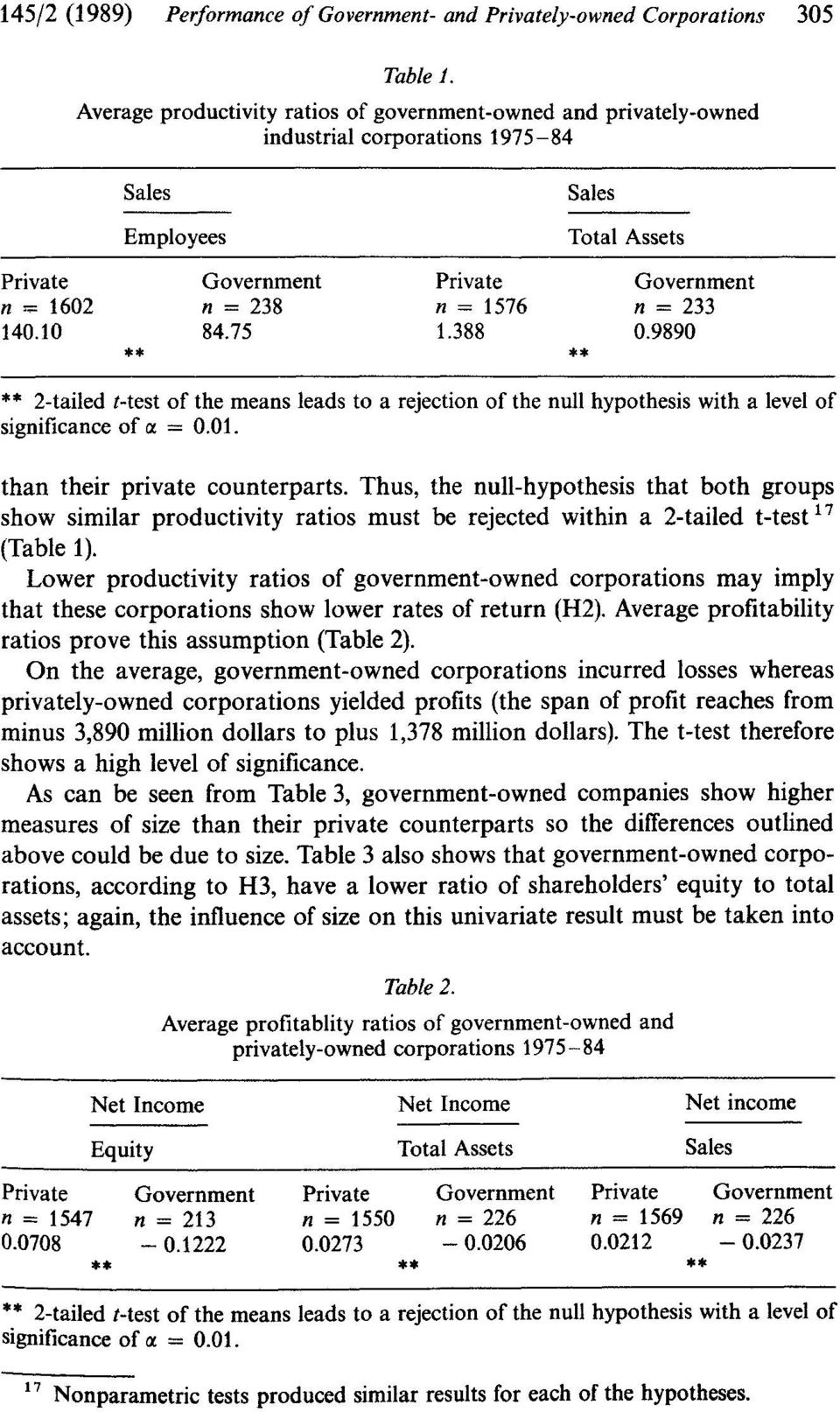 388 Sales Total Assets Government n = 233 0.9890 2-tailed t-test of the means leads to a rejection of the null hypothesis with a level of significance of IX = 0.Q1. than their private counterparts.