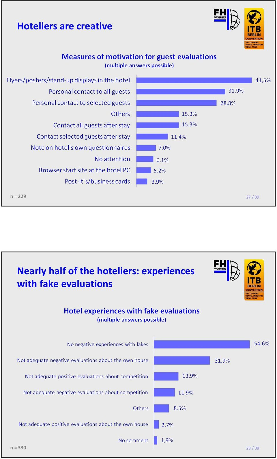 the hoteliers: experiences