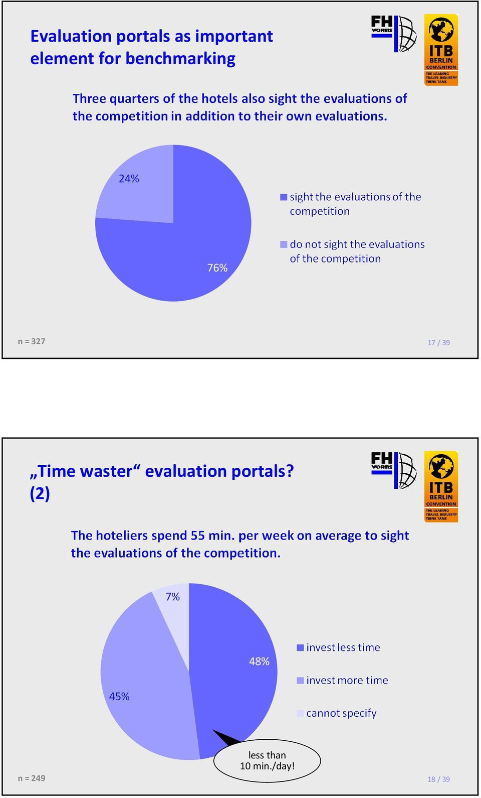 / 39 Time waster evaluation portals?