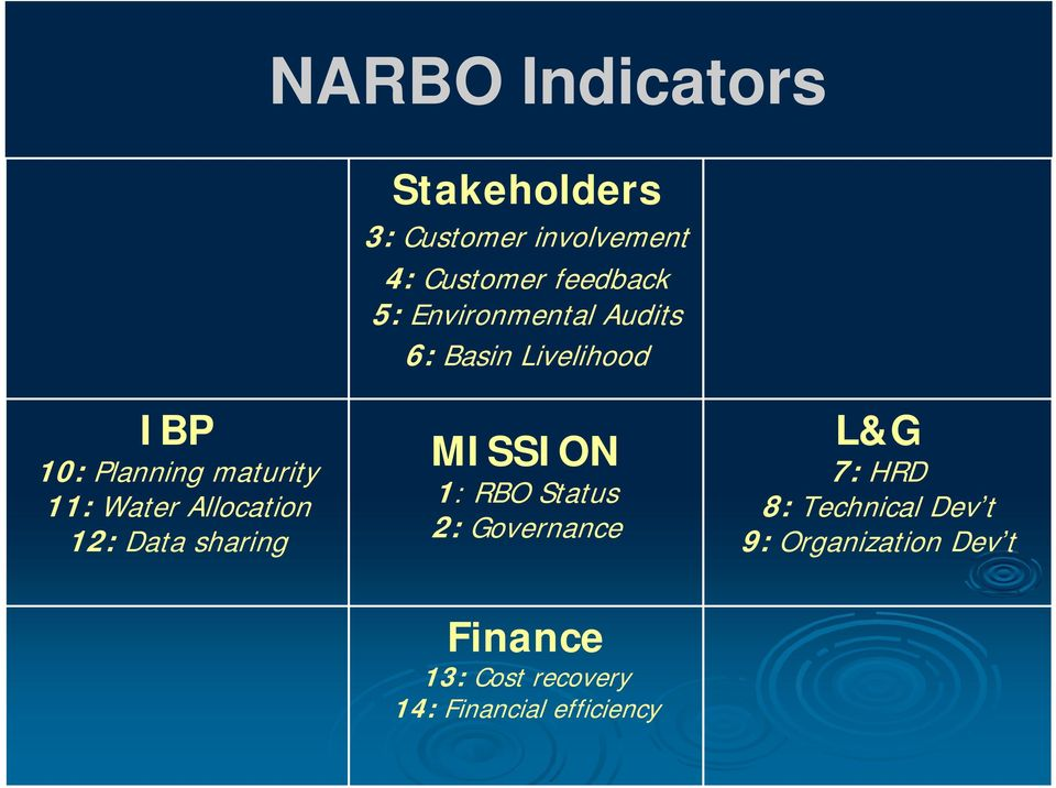 Allocation 12: Data sharing MISSION 1: RBO Status 2: Governance L&G 7: HRD 8: