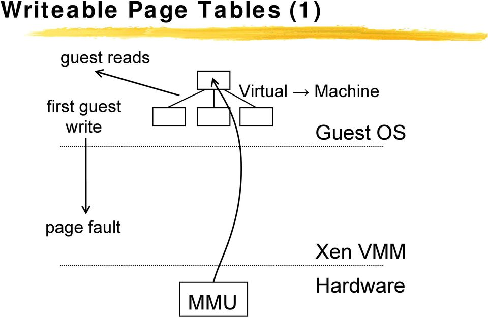 write Virtual Machine Guest
