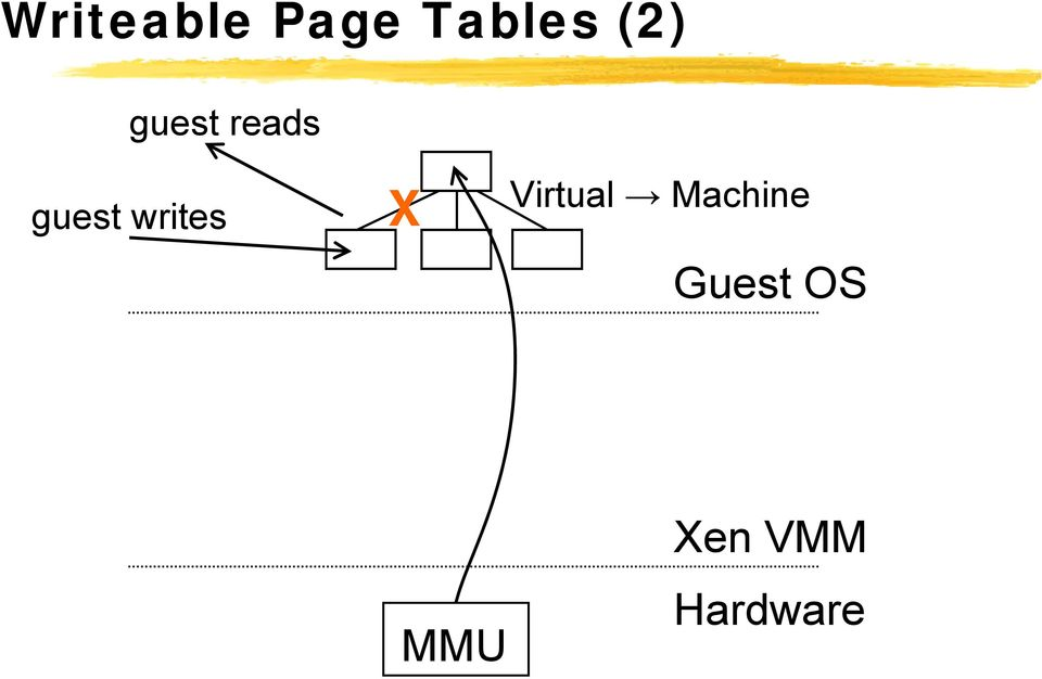 writes X Virtual Machine