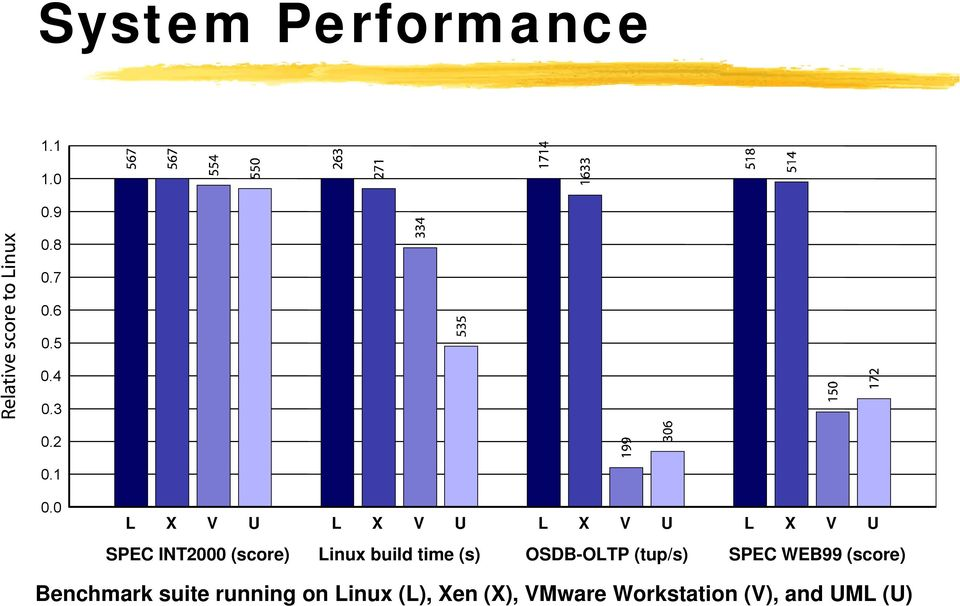 build time (s) OSDB-OLTP (tup/s) SPEC WEB99 (score) Benchmark