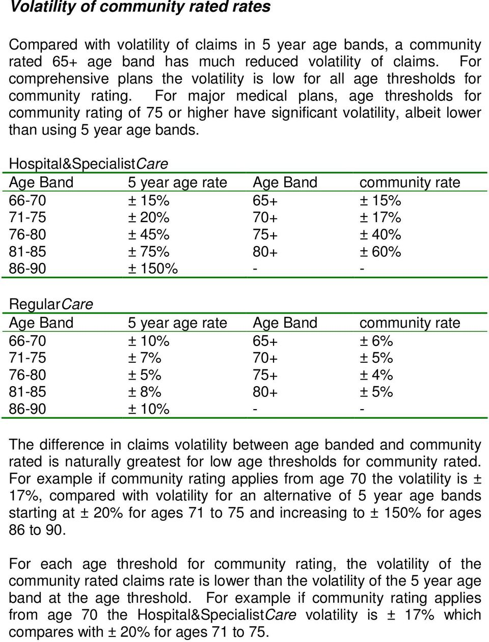 For major medical plans, age thresholds for community rating of 75 or higher have significant volatility, albeit lower than using 5 year age bands.