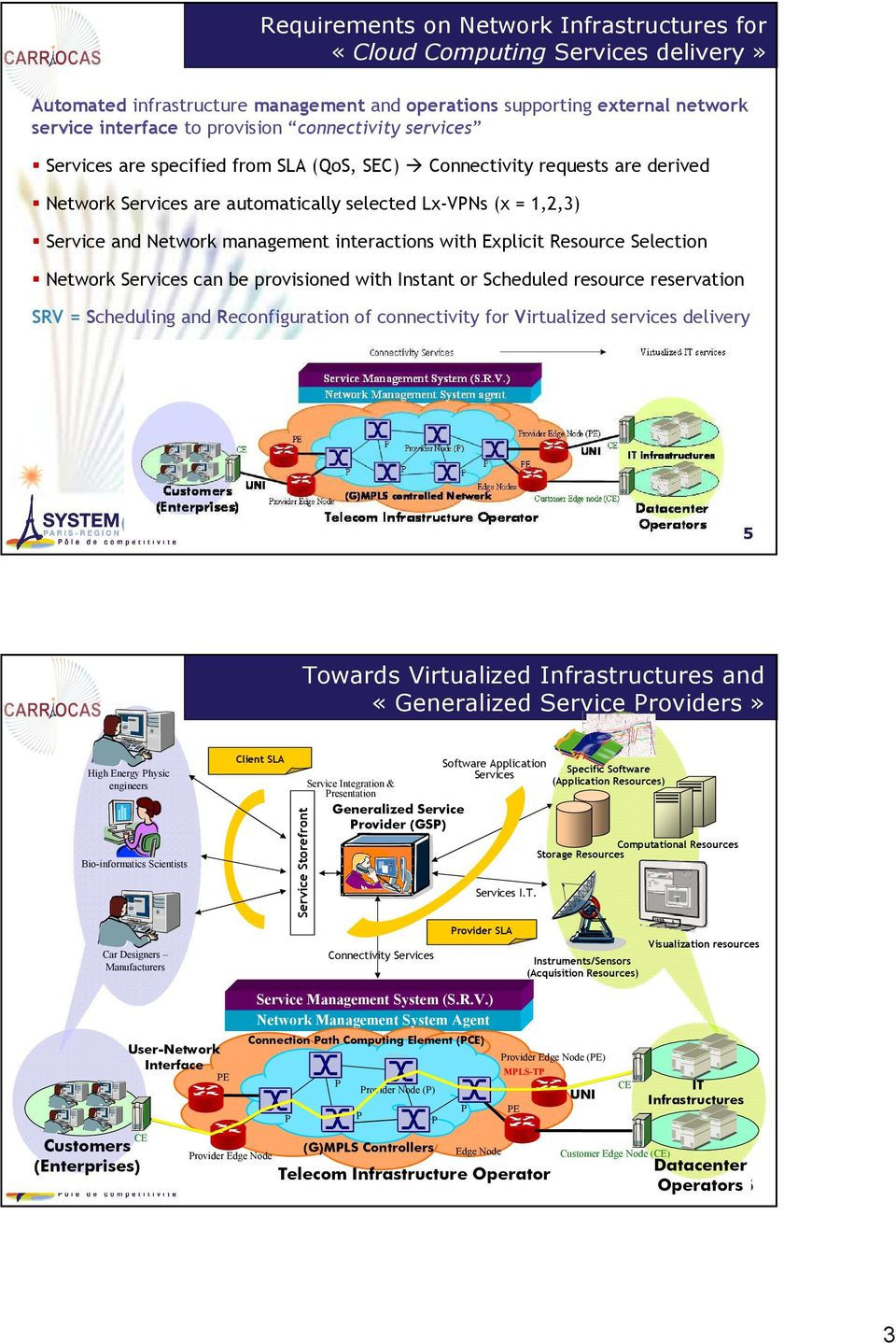 interactions with Explicit Resource Selection Network Services can be provisioned with Instant or Scheduled resource reservation SRV = Scheduling and Reconfiguration of connectivity for Virtualized