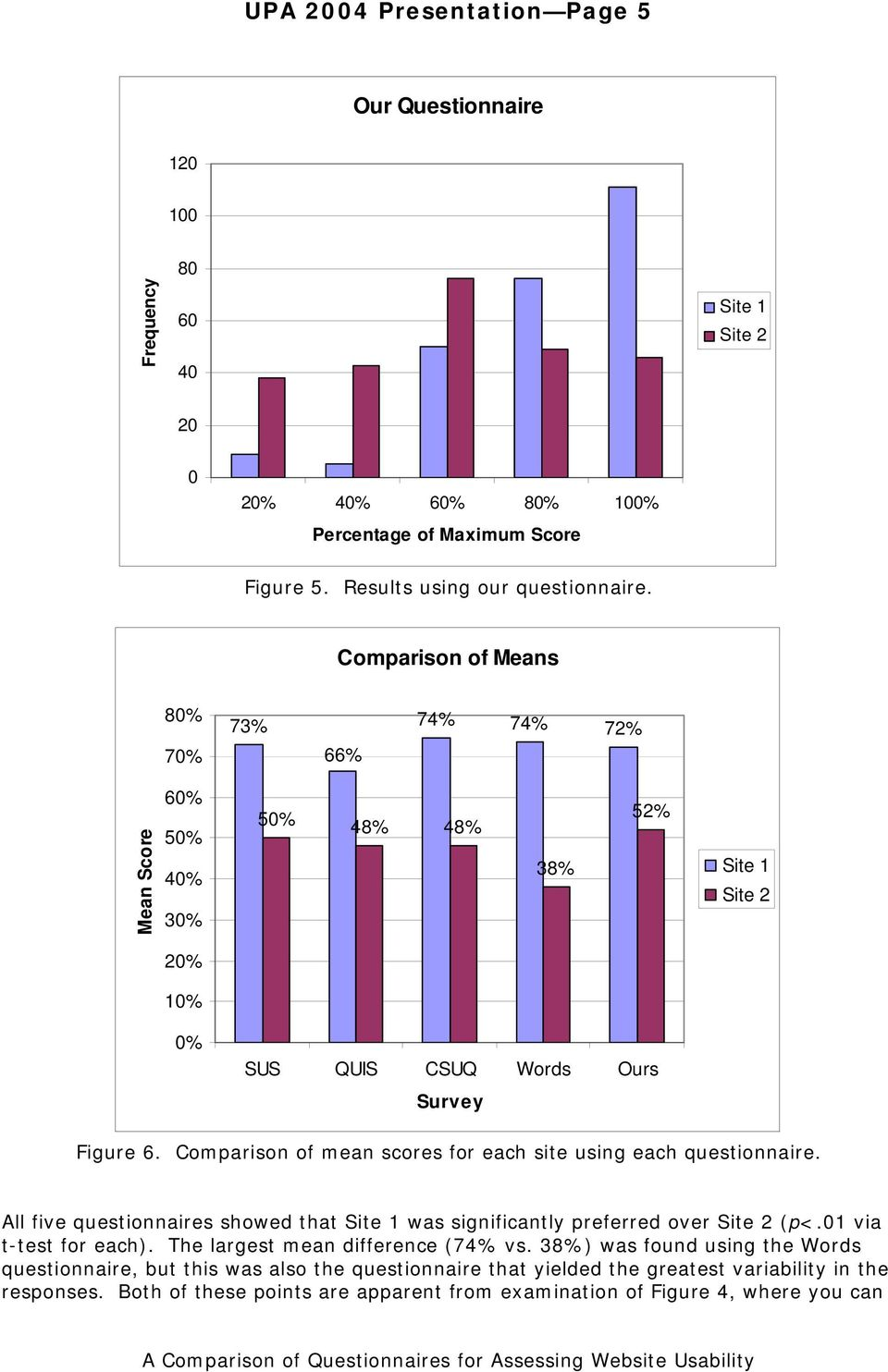 Comparison of mean scores for each site using each questionnaire. All five questionnaires showed that Site 1 was significantly preferred over Site 2 (p<.01 via t-test for each).