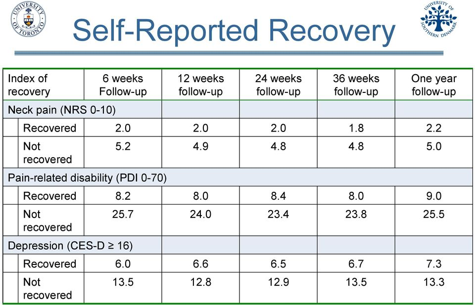 2 Not recovered Pain-related disability (PDI 0-70) 5.2 4.9 4.8 4.8 5.0 Recovered 8.2 8.0 8.4 8.0 9.