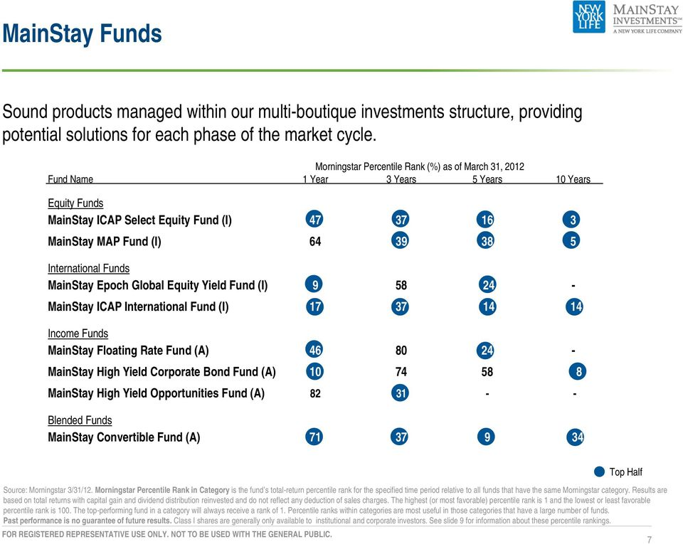 International Funds MainStay Epoch Global Equity Yield Fund (I) 9 58 24 - MainStay ICAP International Fund (I) 17 37 14 14 Income Funds MainStay Floating Rate Fund (A) 46 80 24 - MainStay High Yield