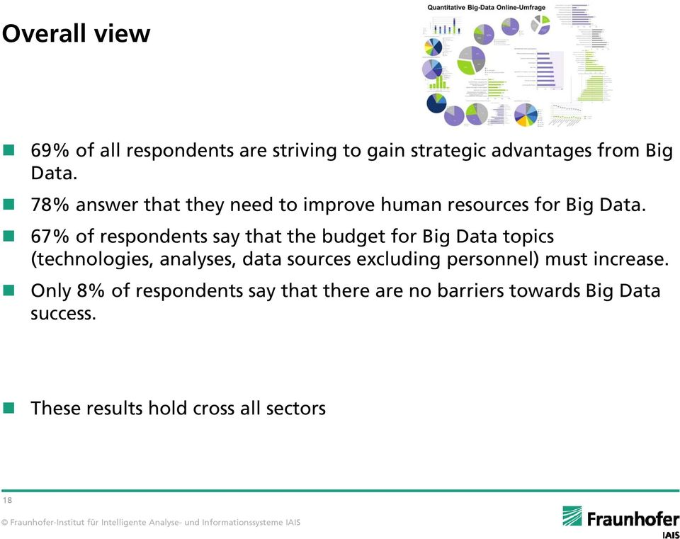 67% of respondents say that the budget for Big Data topics (technologies, analyses, data sources