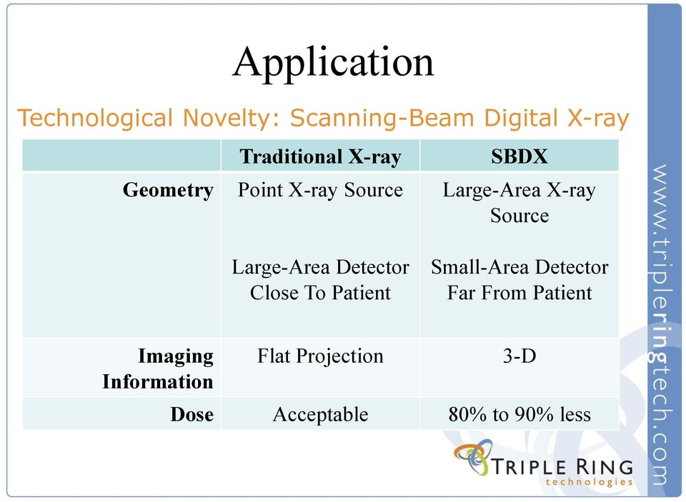 Close To Patient SBDX Large-Area X-ray Source Small-Area Detector Far