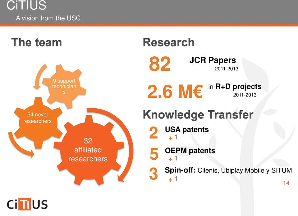 6 M in R+D projects 2011-2013 54 novel researchers 32