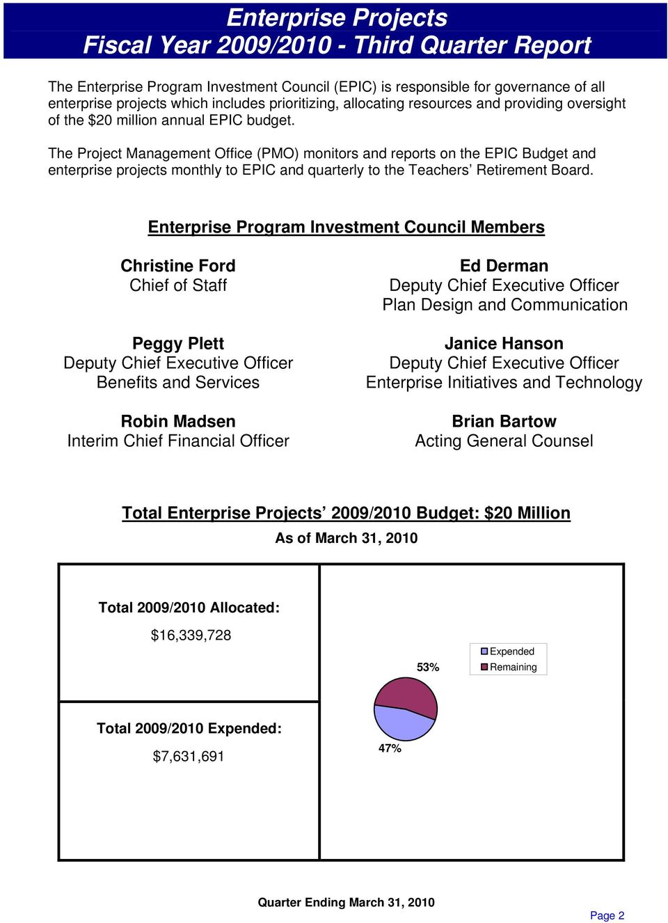 The Project Management Office (PMO) monitors and reports on the EPIC Budget and enterprise projects monthly to EPIC and quarterly to the Teachers Retirement Board.
