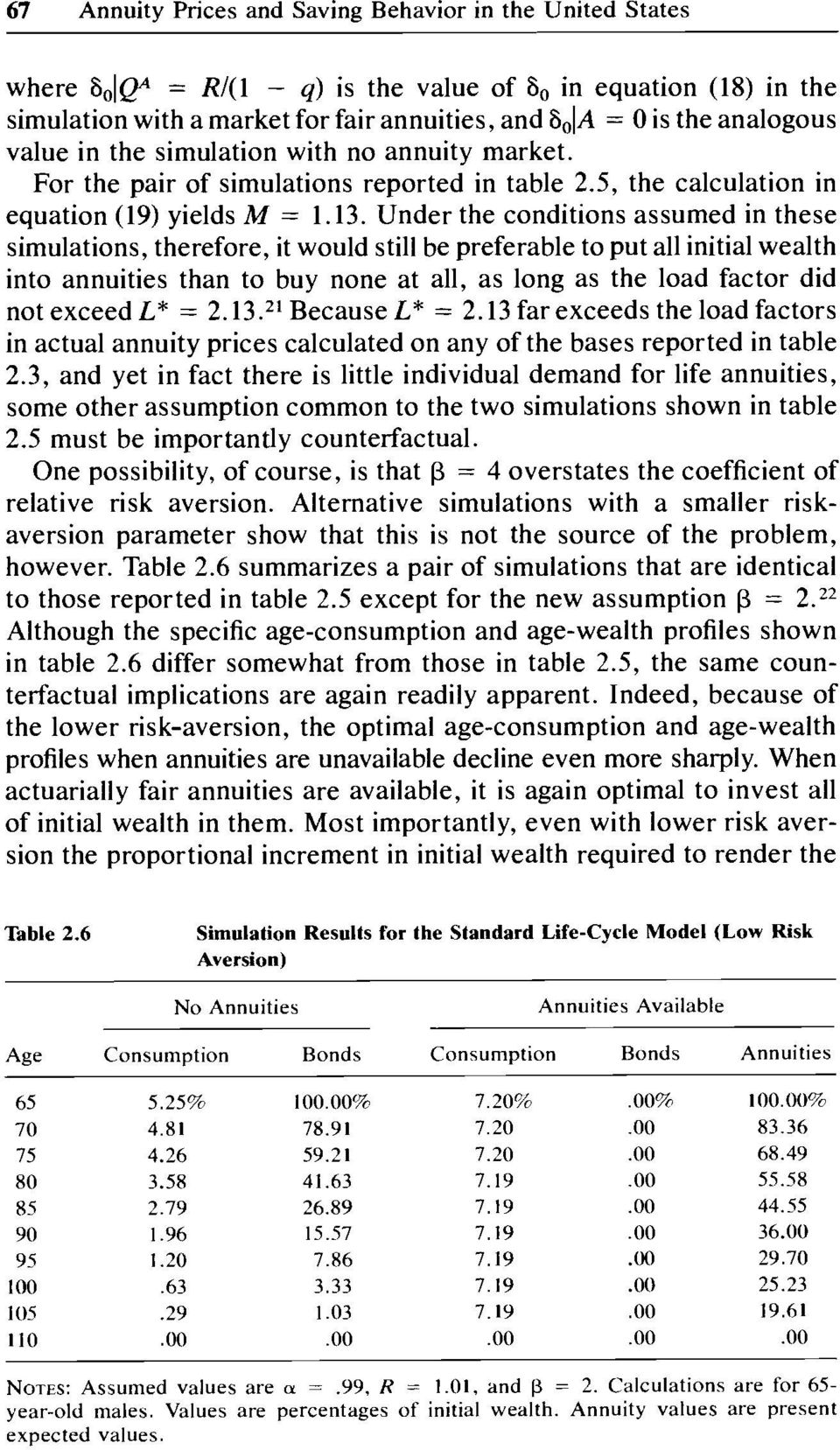 Under the conditions assumed in these simulations, therefore, it would still be preferable to put all initial wealth into annuities than to buy none at all, as long as the load factor did not exceed