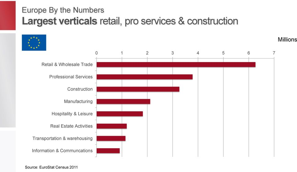 Construction Manufacturing Hospitality & Leisure Real Estate Activities