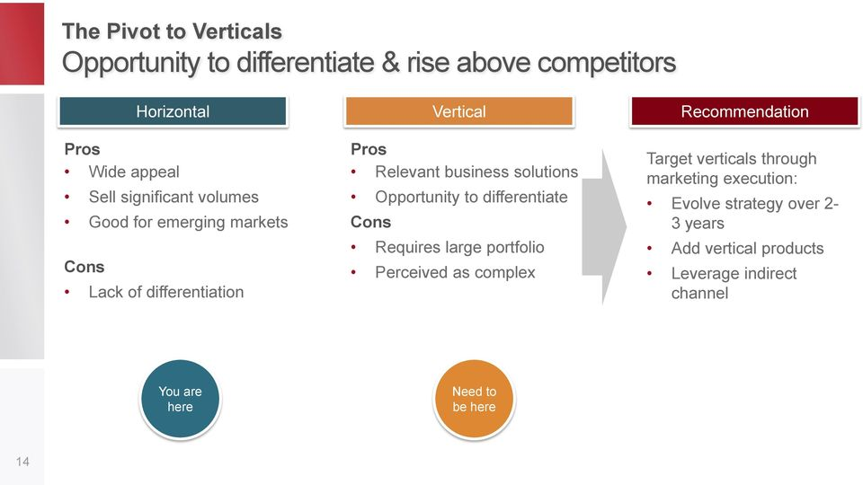 differentiate Cons Vertical Requires large portfolio Perceived as complex Recommendation Target verticals through