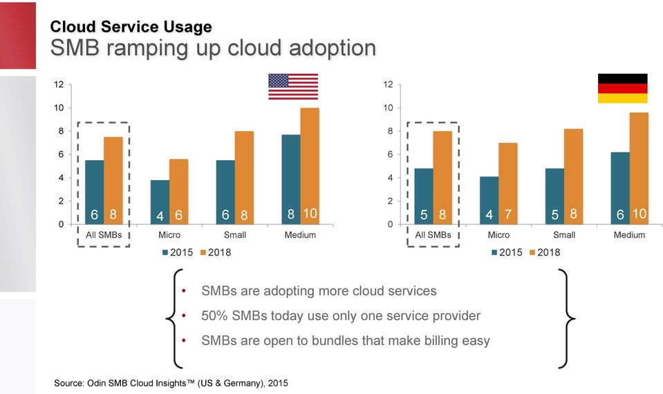 2015 2018 SMBs are adopting more cloud services 50% SMBs today use only one service provider