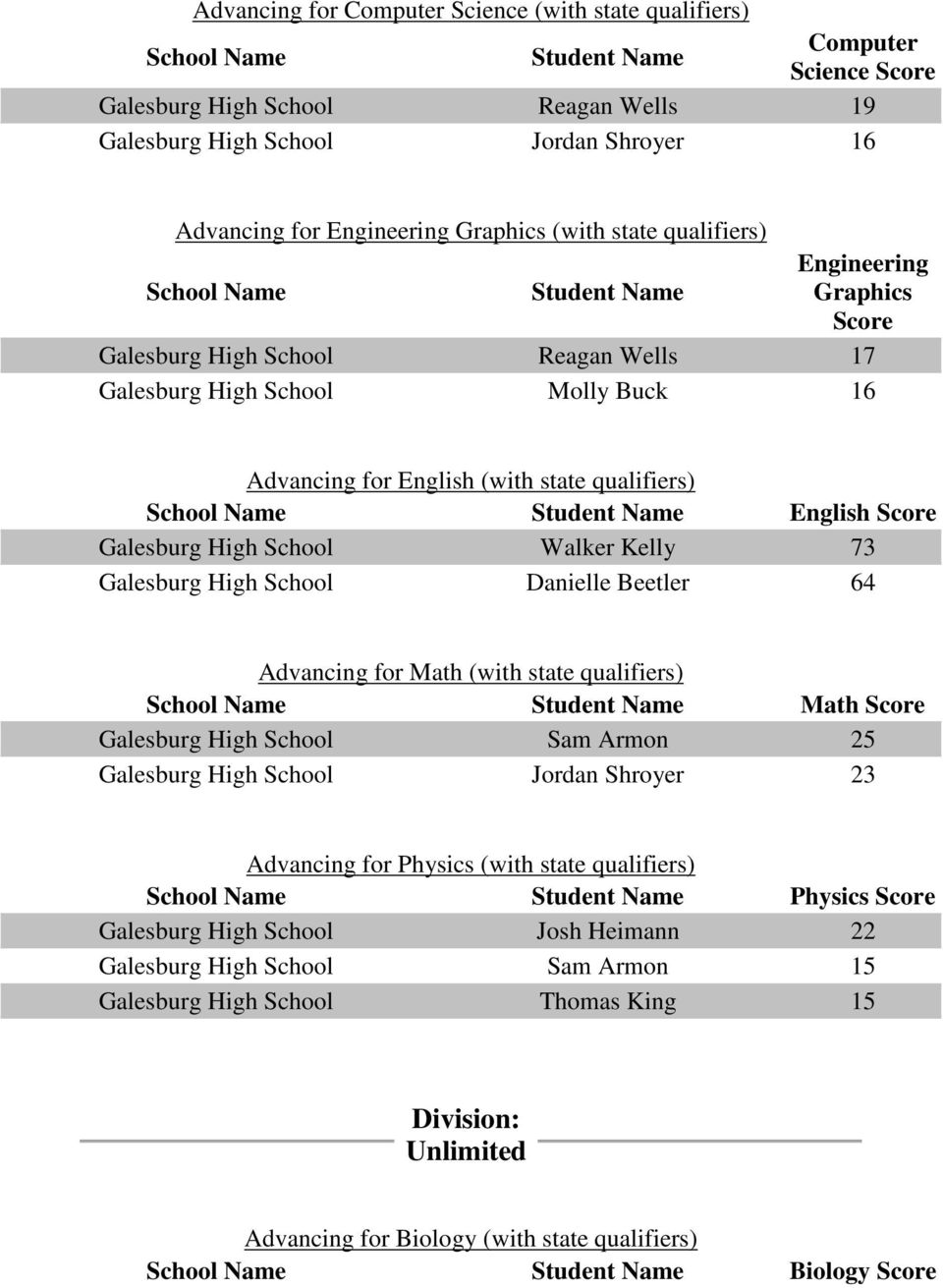 School Danielle Beetler 64 Advancing for Math (with state qualifiers) Math Galesburg High School Sam Armon 25 Galesburg High School